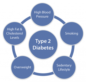 the statistics causes and diagnosis of type 1 and type 2 diabetes Diagnosis-related groups release calendar for our tier 1 statistics data and survey enquiries renal failure with concurrent diabetes (type 1 and type 2.