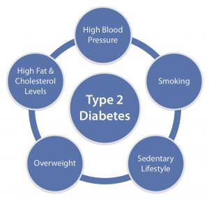 causes-diabetes